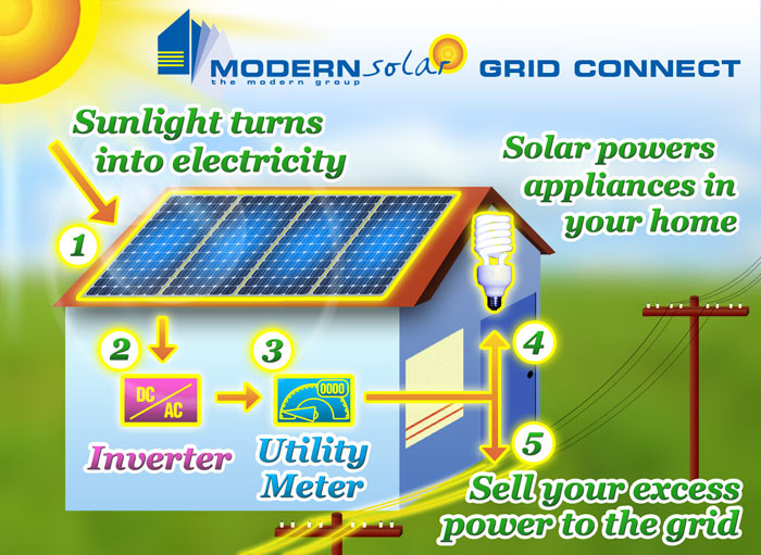 Gallery solar energy for How to make a simple solar panel for kids